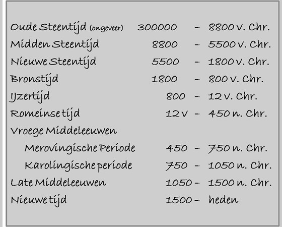 prehistorie in de Lingewaard